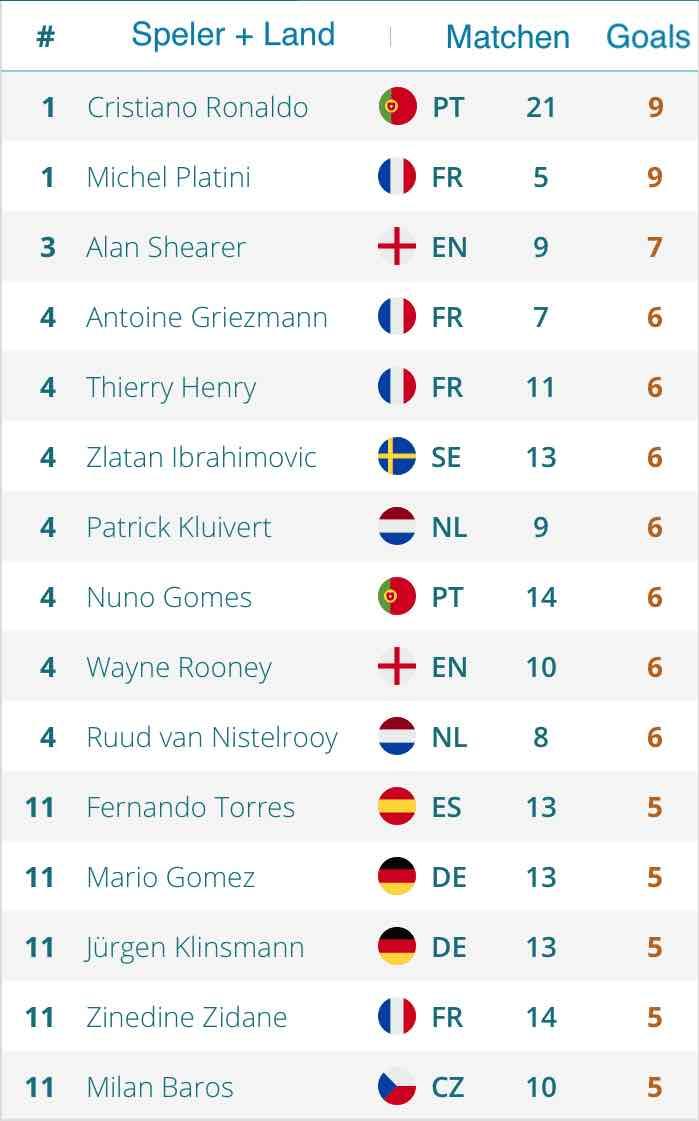 topscorers EURO2021